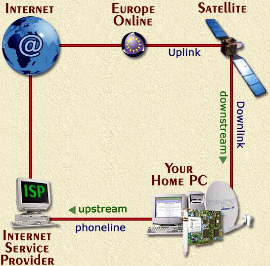 Basic Internet by Satellite - Click image to return to the detail page
