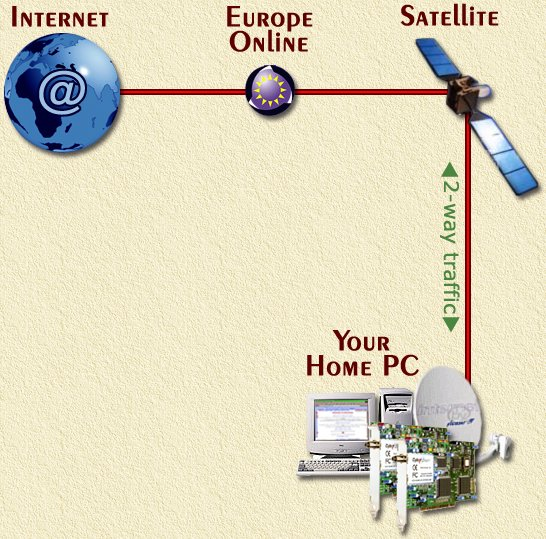 2-Way Internet by Satellite - Click image to return to the detail page